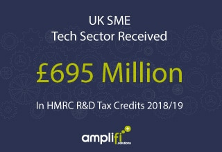 £695 Million Tech Sector Featured Image